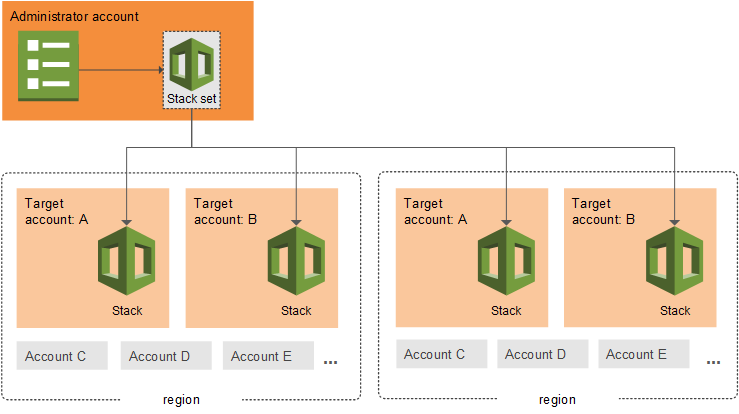 Working with AWS CloudFormation StackSets - AWS CloudFormation