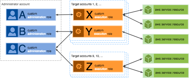 Prerequisites: Granting Permissions for Stack Set Operations