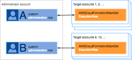 Prerequisites: Granting Permissions for Stack Set Operations - AWS