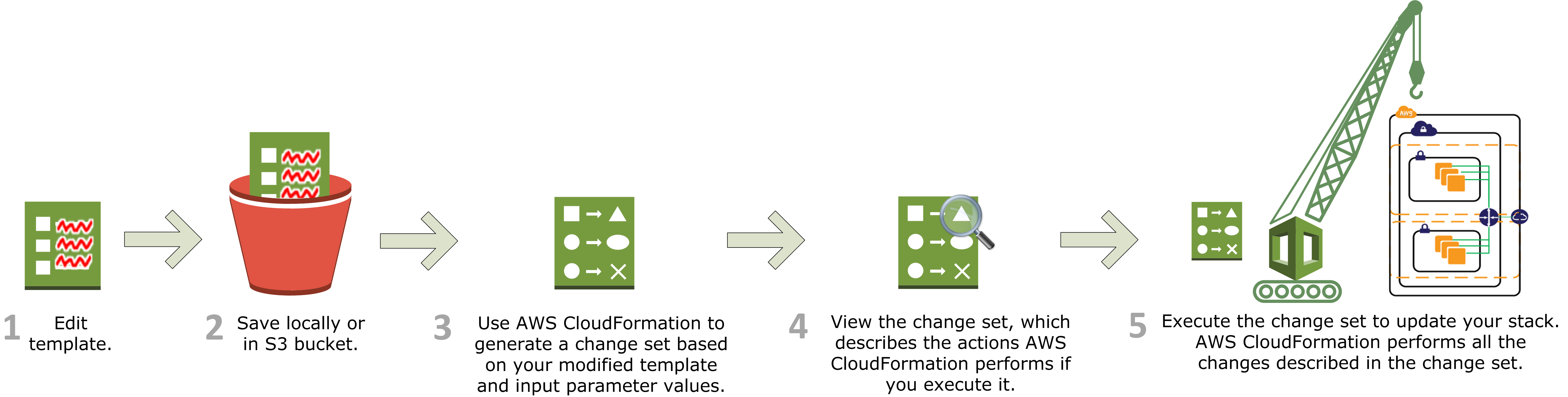 how does aws cloudformation work    aws cloudformationafter reviewing the changes  you can execute the change set to update your stack or you can create a new change set  the following diagram summarizes the
