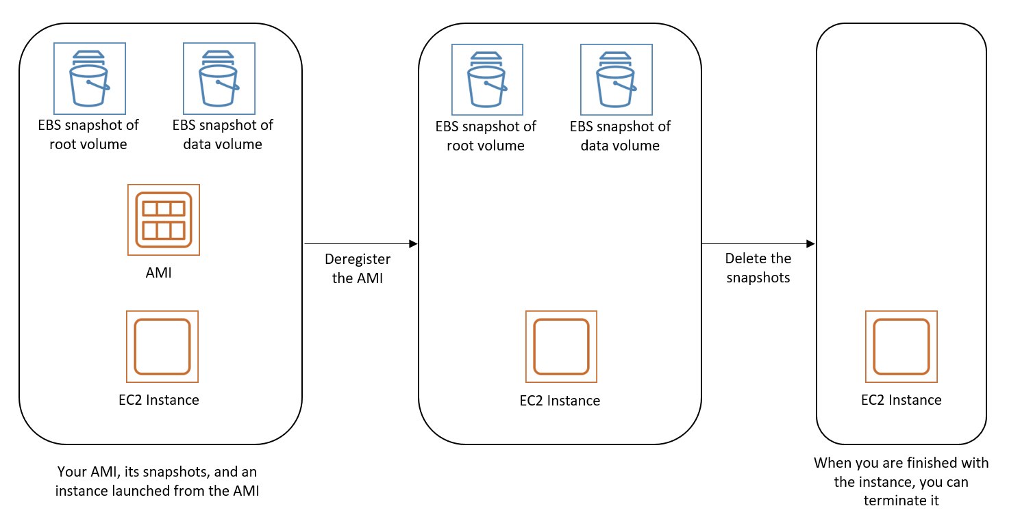 how to take ec2 snapshot