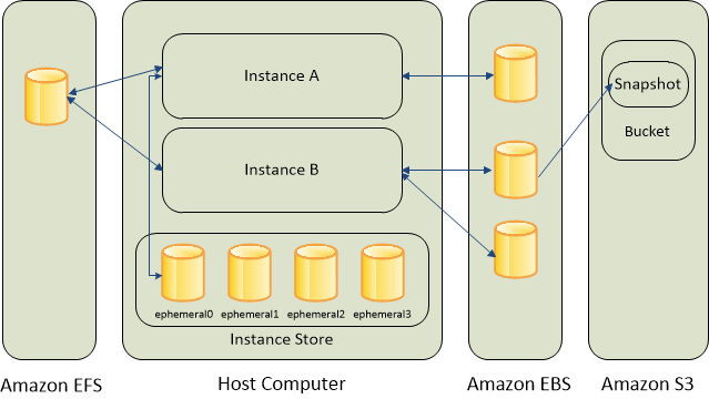 AWS ECS Storage Options