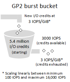 http://docs.aws.amazon.com/AWSEC2/latest/UserGuide/images/gp2-burst-bucket.png