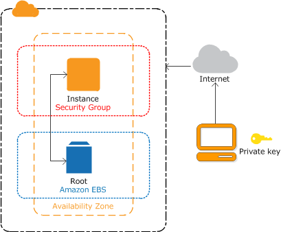 Getting Started with Amazon EC2 Linux Instances - Amazon