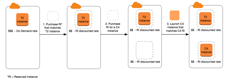 Reserved Instances - Amazon Elastic Compute Cloud
