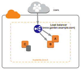 Migrating from a Linux Instance in EC2-Classic to a Linux
