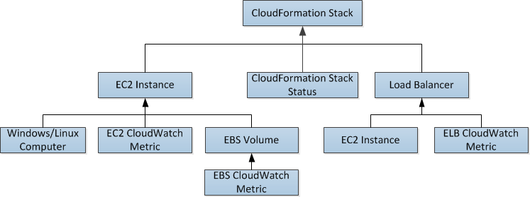 Do you use CloudFormation nested stack? : aws - reddit