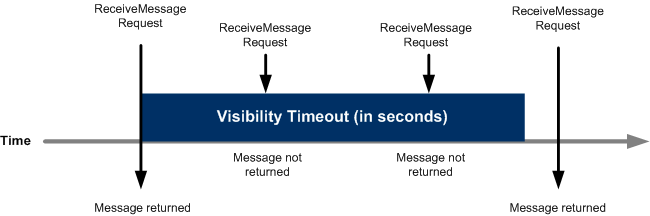 Visibility Timeout
