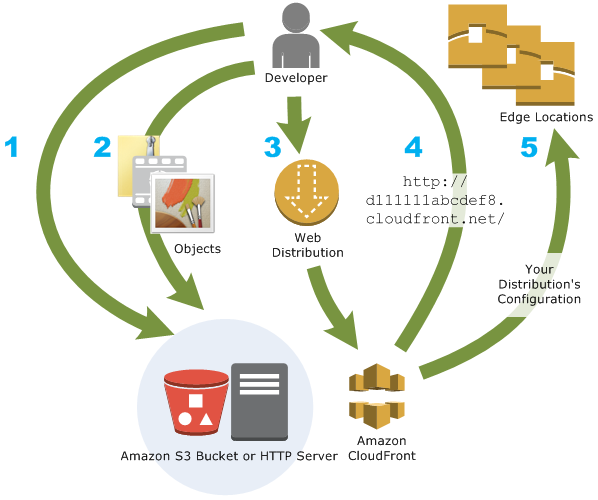 How CloudFront Delivers Content - Amazon CloudFront