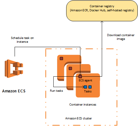 Aws Ec2 Container Service Ecs Certification
