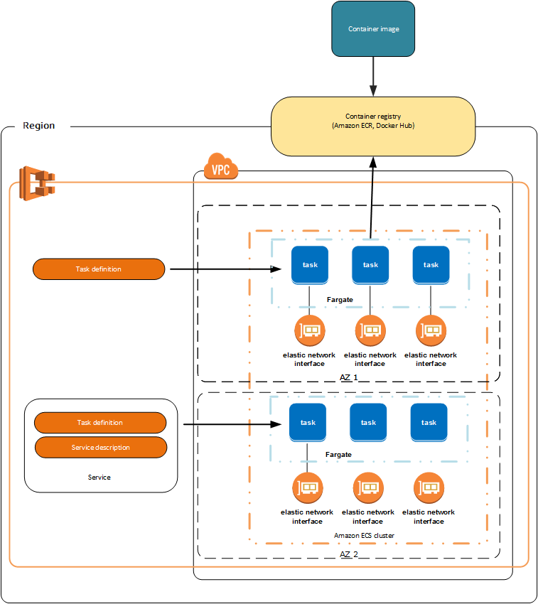 What is amazon elastic container service amazon elastic container the following diagram shows the architecture of an amazon ecs environment using the fargate launch type malvernweather Gallery