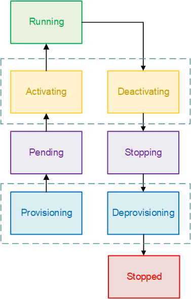 Task Lifecycle Amazon Elastic Container Service