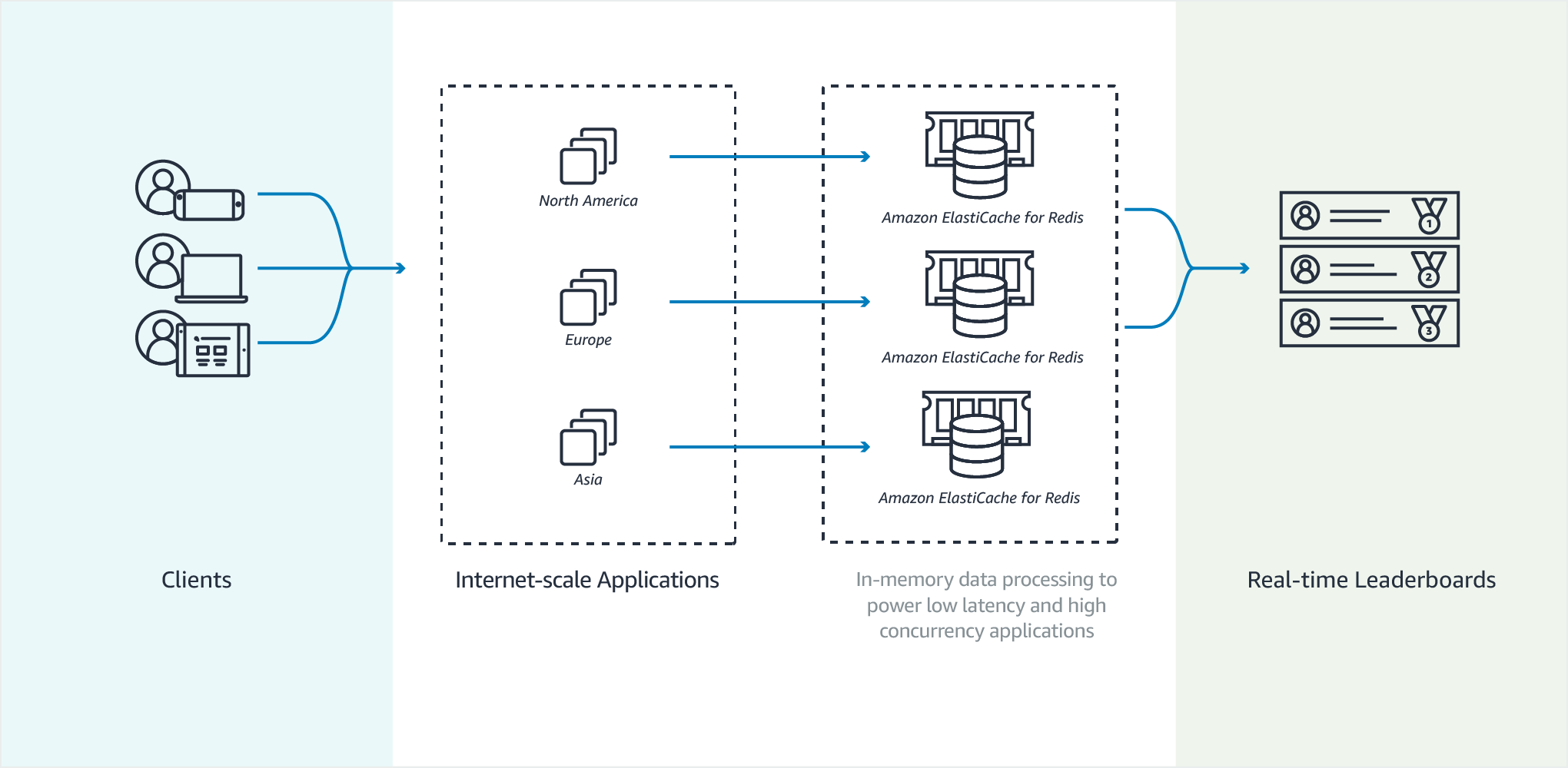 Use Cases and How ElastiCache Can Help - Amazon ElastiCache for Redis