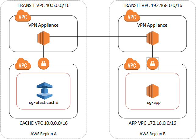 Access Patterns for Accessing an ElastiCache Cluster in an