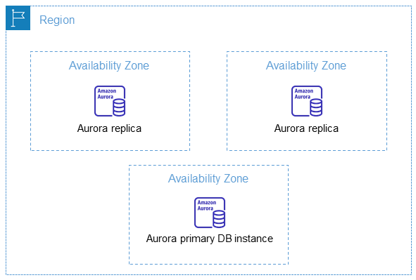 AWS Region and Availability Zone