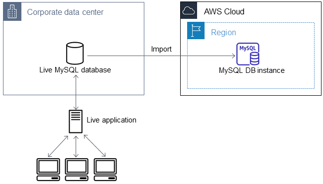 Importing Data to an Amazon RDS MySQL or MariaDB DB Instance