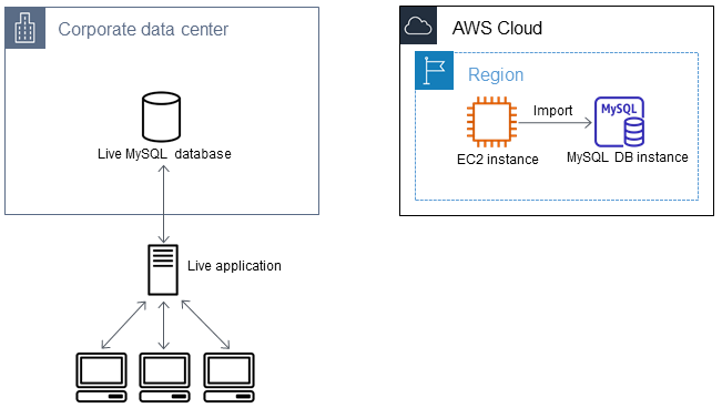 Importing Data to an Amazon RDS MySQL or MariaDB DB Instance with ...