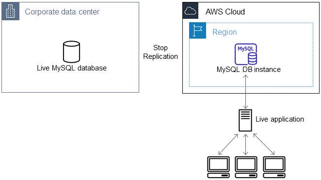 Importing Data to an Amazon RDS MySQL or MariaDB DB Instance with