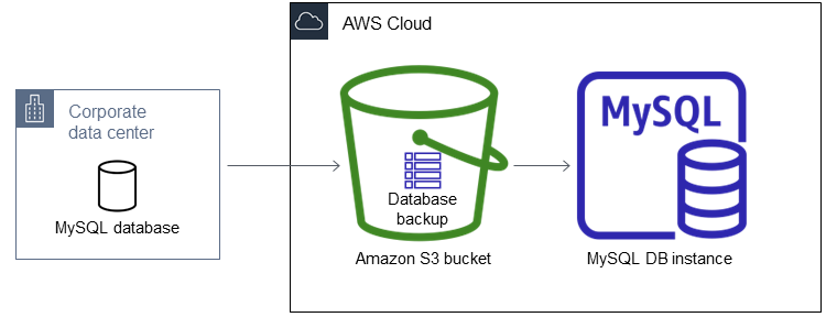 Restoring a Backup into an Amazon RDS MySQL DB Instance