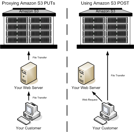 Authenticating Requests in Browser-Based Uploads Using POST (AWS