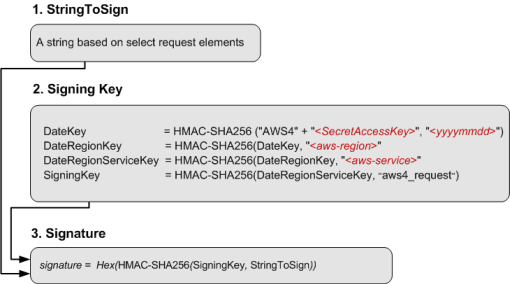 Authenticating Requests (AWS Signature Version 4) - Amazon