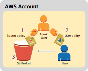 Example 1: Bucket Owner Granting Its Users Bucket Permissions ...