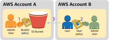 Example 2: Bucket Owner Granting Cross-Account Bucket