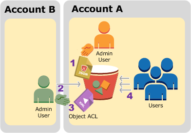 Example 3: Bucket Owner Granting Its Users Permissions to