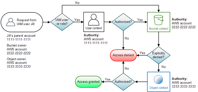 How Amazon S3 Authorizes a Request for an Object Operation