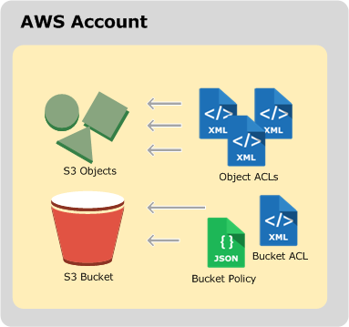 Overview of Managing Access - Amazon Simple Storage Service