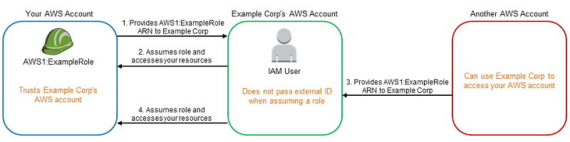 How to Use an External ID When Granting Access to Your AWS Resources