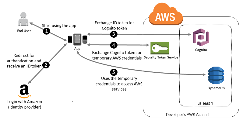 Using Amazon Cognito for Mobile Apps - AWS Identity and Access