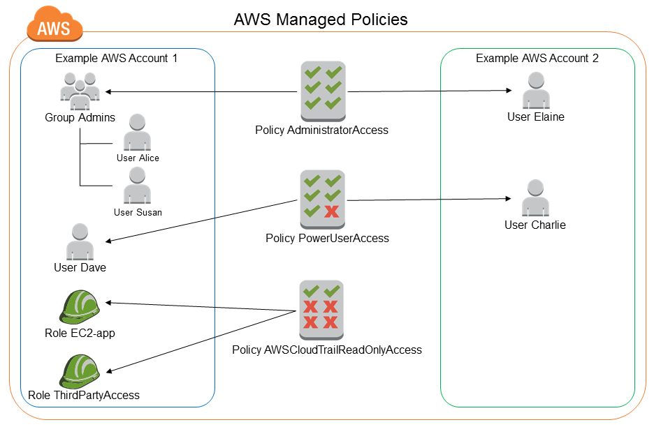 Managed Policies and Inline Policies - AWS Identity and