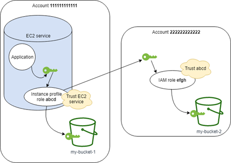 Using an IAM Role to Grant Permissions to Applications