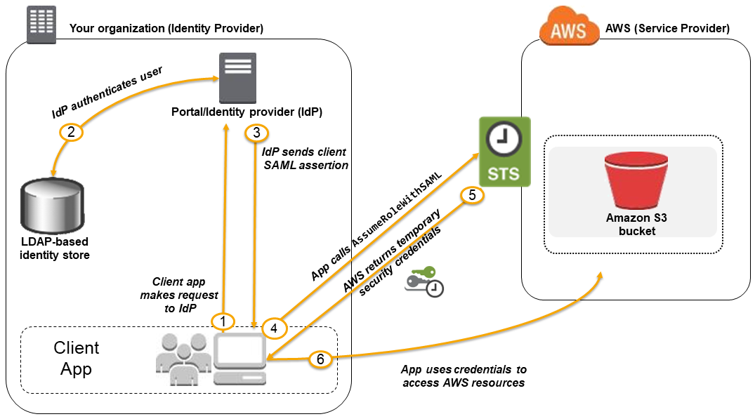 About SAML 2 0-based Federation - AWS Identity and Access