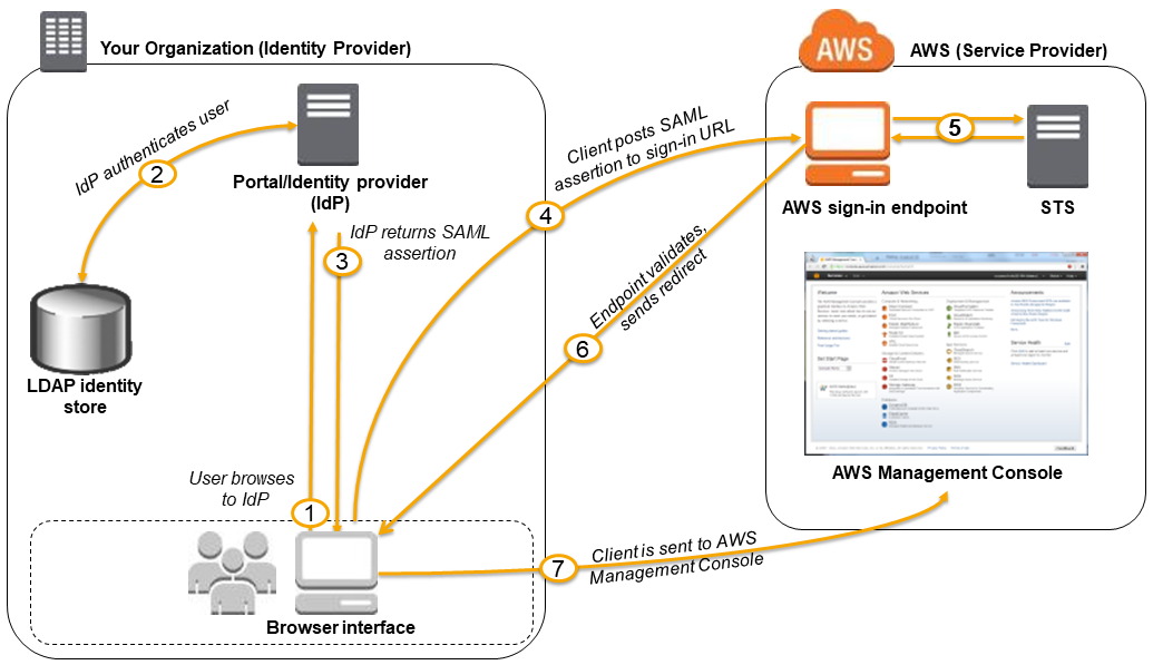 enabling saml 2 0 federated users to access the aws management rh docs aws amazon com