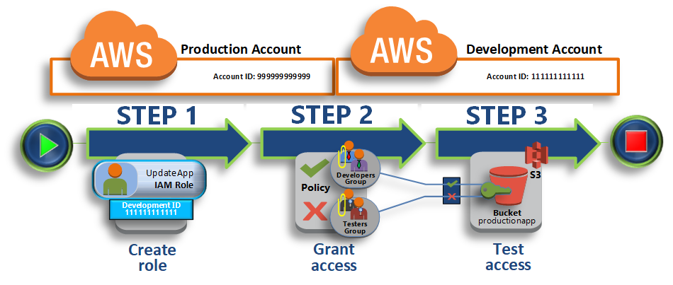 Tutorial: Delegate Access Across AWS Accounts Using IAM Roles - AWS