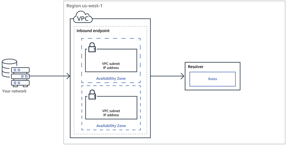 Resolving DNS Queries Between VPCs and Your Network - Amazon Route 53