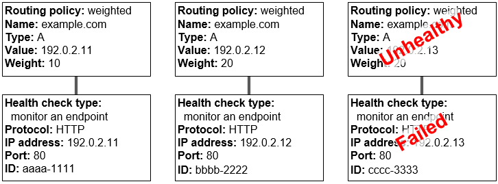 How Health Checks Work in Simple Amazon Route 53 Configurations