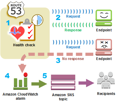 How Amazon Route 53 Checks The Health Of Your Resources - Amazon ...