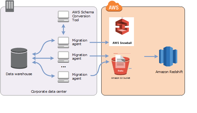 Migrating Data From an On-Premises Data Warehouse to Amazon