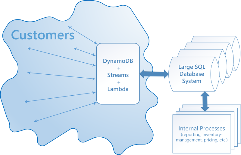 Best Practices for Implementing a Hybrid Database System