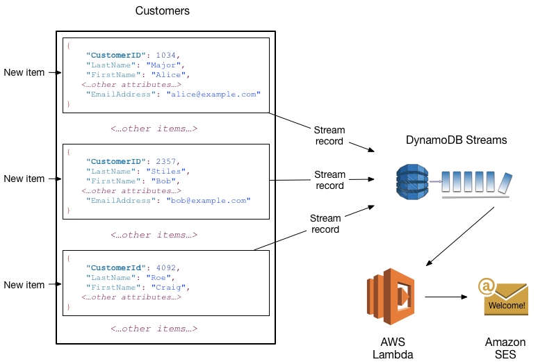 DynamoDB Core Components - Amazon DynamoDB