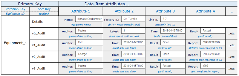 Best Practices for Using Sort Keys to Organize Data - Amazon