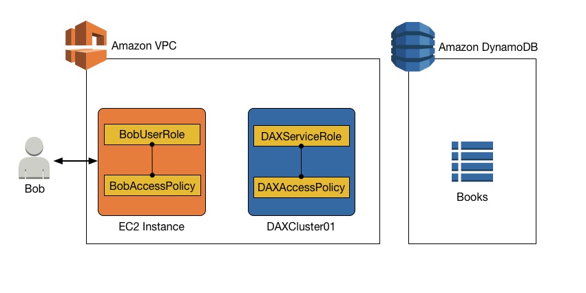 Identity and Access Management in DAX - Amazon DynamoDB