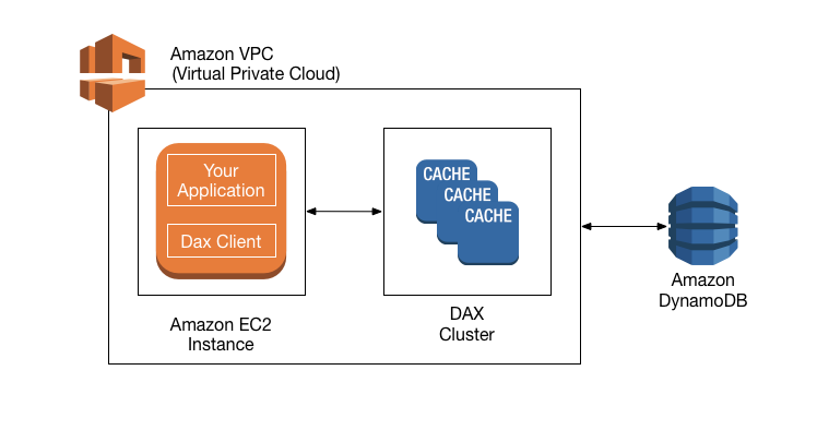Workflow diagram showing interaction of application, DAX client, and DAX cluster in a VPC.