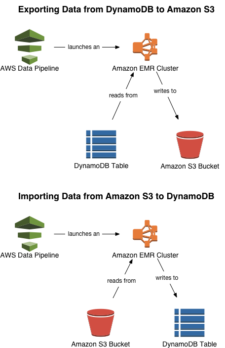 Exporting and Importing DynamoDB Data Using AWS Data