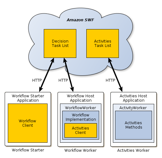 Aws flow framework basic concepts application structure aws flow role of the activity worker ccuart Gallery