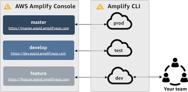 Feature branch deployments and team workflows - AWS Amplify