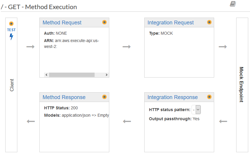 Create a REST API with a Mock Integration in Amazon API Gateway